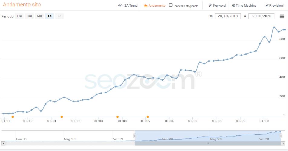 incremento-accessi-sito